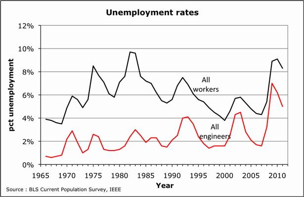 High tech unemployment