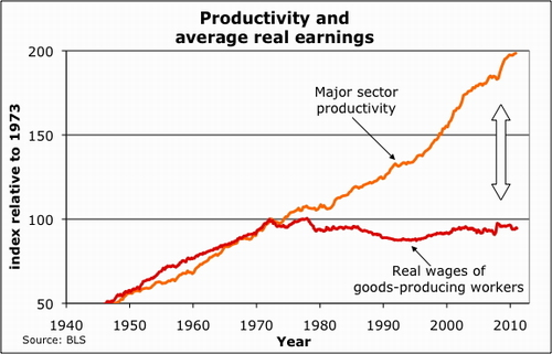 2013-01-04-Productivitywages.500.jpg