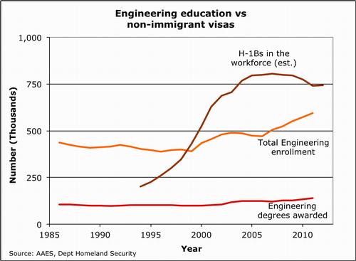 2013-03-08-Engineeringeducationandvisas.500.jpg