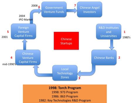 2013-04-12-chinastartupfunding.jpg