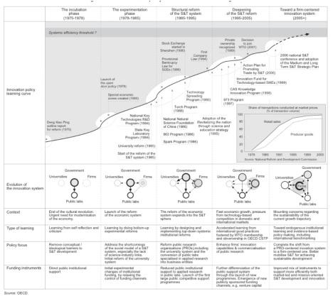 2013-04-12-evolutionofchinasinnovationecosystem.jpg