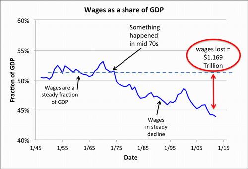 2013-04-30-WagesaspctofGDP.500.jpg