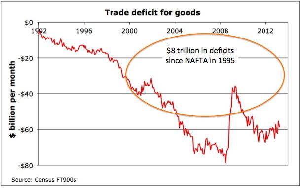 Goods deficit