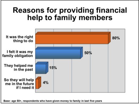 Reasons for providing financial help to family members