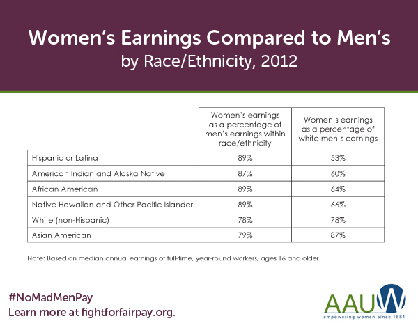 Study Predicts Women Wont Receive Equal Pay Until 2115? Image result for pay gap white black and hispanic