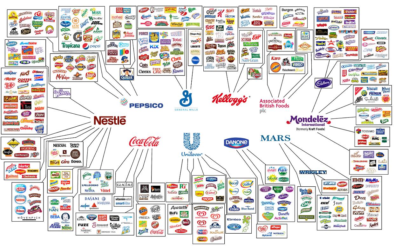 Karte der Unternehmen, die fast alle Lebensmittel-Marken kontrollieren