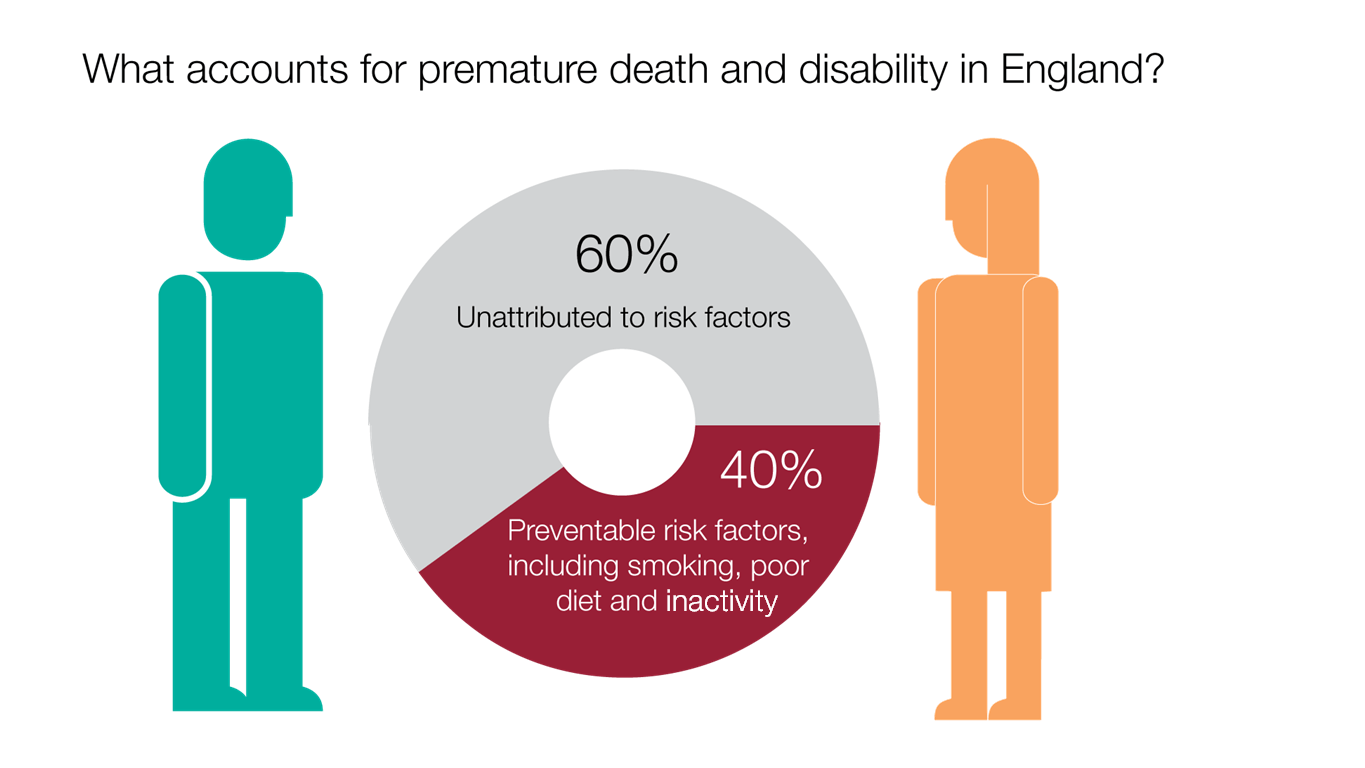 premature death infographic