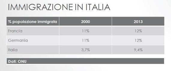 2015-12-03-1449141702-3124514-AumentoimmigratiinItalia20002013.jpg