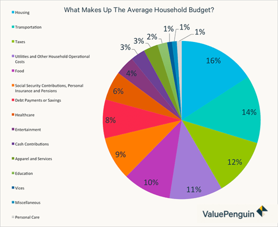 2016-01-11-1452523146-9486929-averagehouseholdbudget.png
