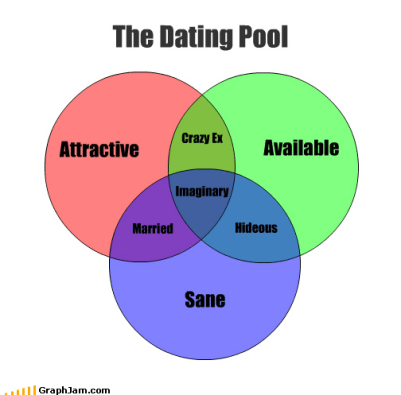 dating sites apps for female