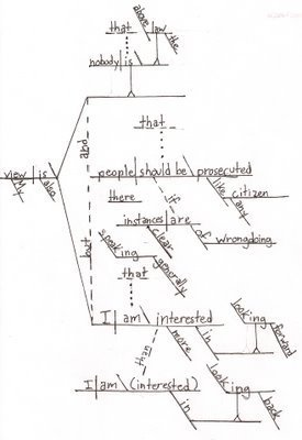 Diagramming obamas sentences the grammar vandal wow ccuart Image collections