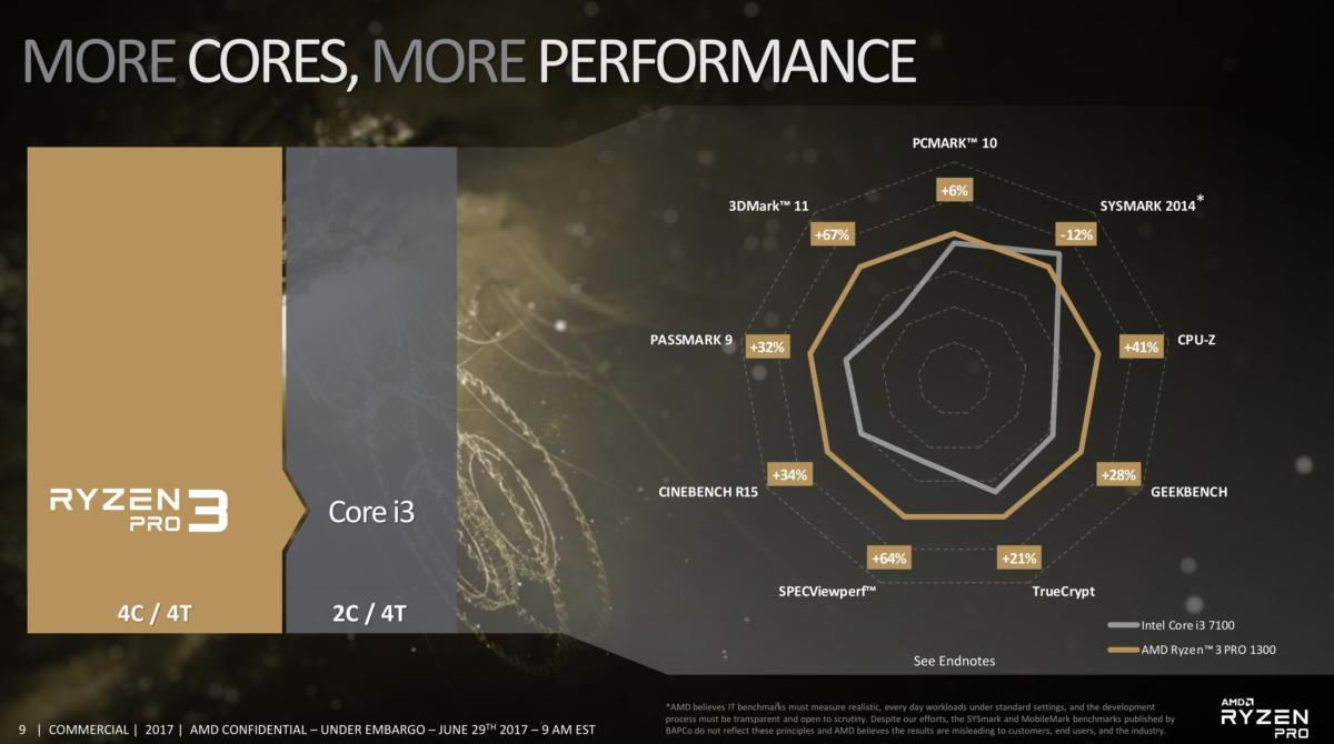 ryzen 3 pro performance