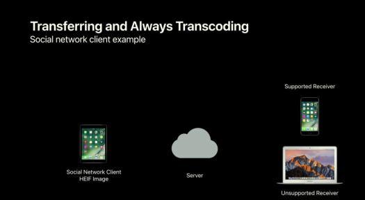 mac911 apple transcoding hevc heif