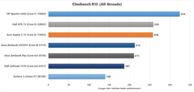 acer aspire e 15 cinebench