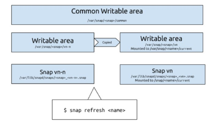 snap common writable area