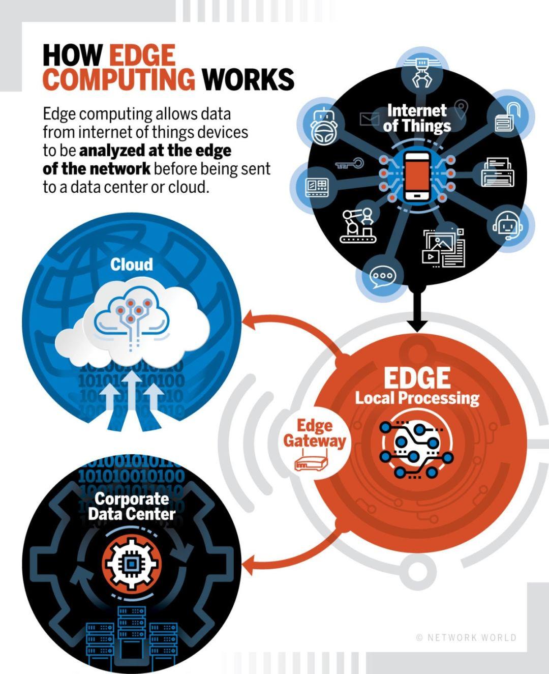 Network World - How Edge Computing Works [diagram]