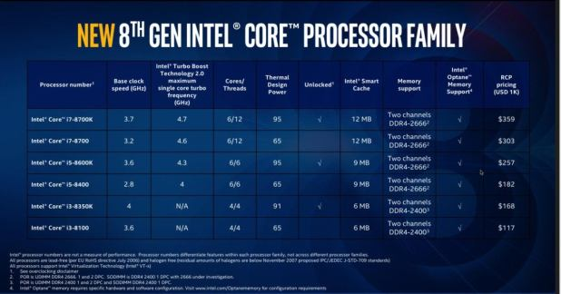 Intel Coffee Lake 8th gen speeds and feeds