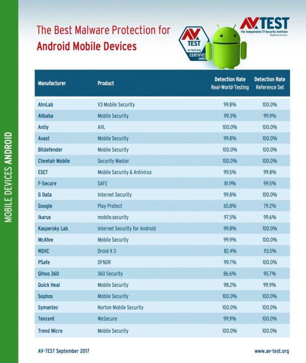 avtest 2017 09 mobile android detection en
