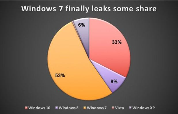 chart: Windows version share September 2017