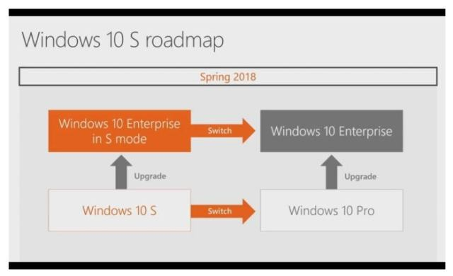 Windows 10 Enterprise in S Mode