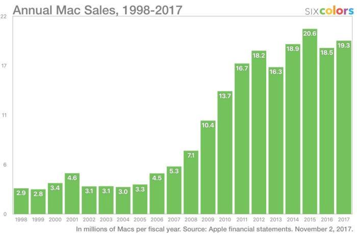 annual mac sales