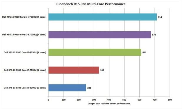 dell xps 13 8th gen cinebench r15.038 nt