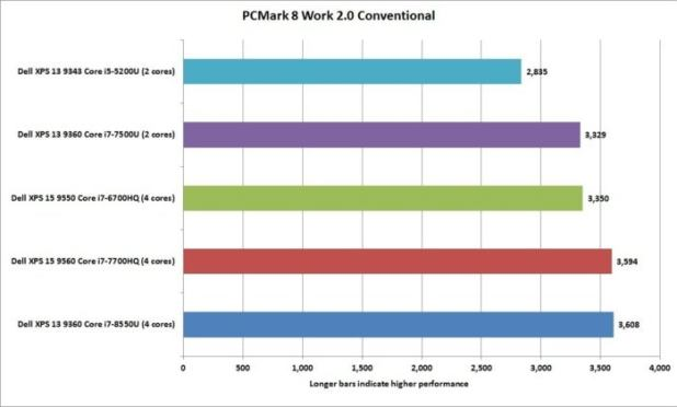 dell xps 13 8th gen pcmark 8 work conventional