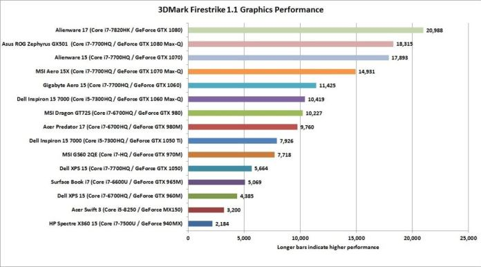 laptop gpu comparison 3dmarkfirestrikegraphics