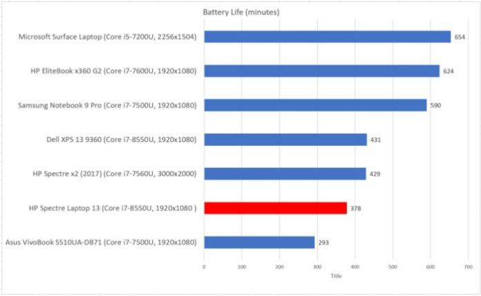 HP Spectre Laptop 13 battery life