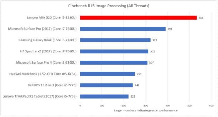 Lenovo Miix 520 cinebench