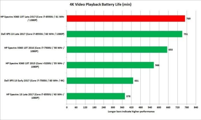 hp spectre x360 13t battery life
