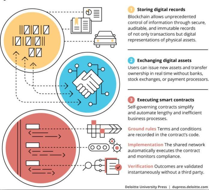 Deloitte blockchain digital economy