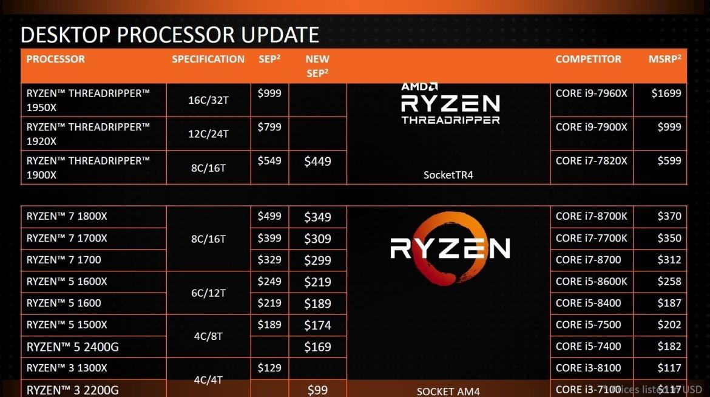 https://i2.wp.com/images.idgesg.net/images/article/2018/01/ryzen_desktop_price_cuts-100746242-orig.jpg?resize=1170%2C654&ssl=1