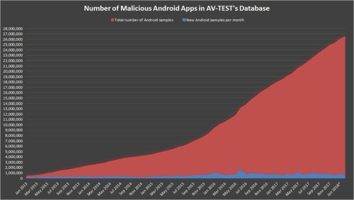 av test malicious android apps graph 2018