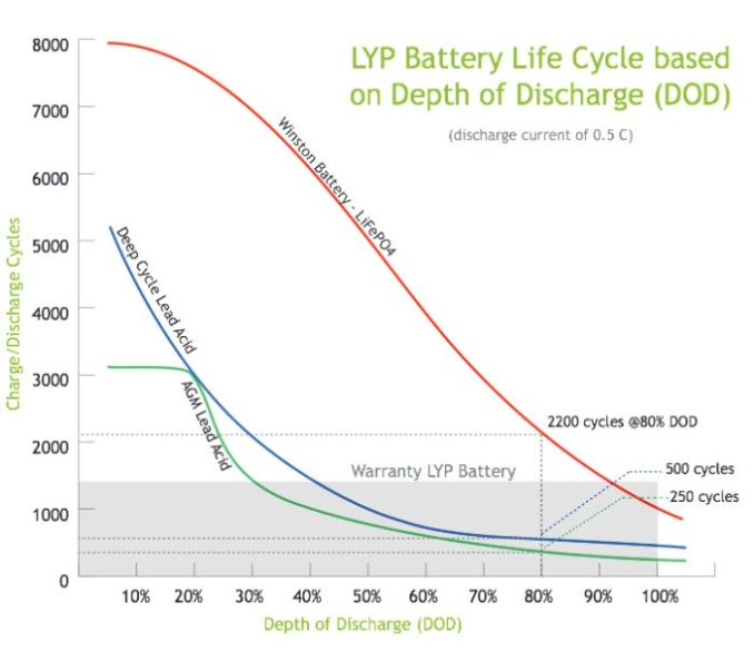 cycle life vs depth of discharge