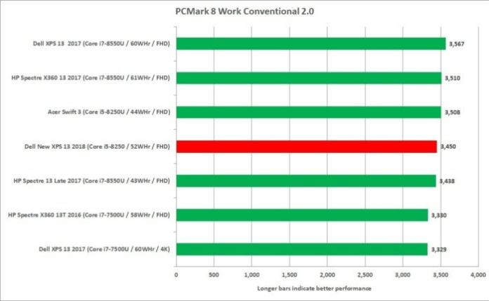 dell new xps 13 core i5 pcmark 8 work conventional
