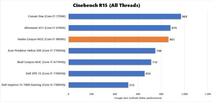hades canyon cinebench benchmark results