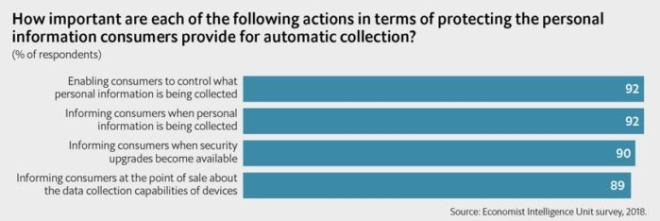 iot security survey chart