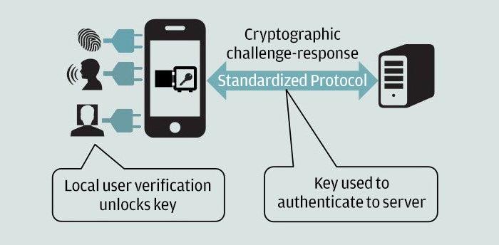 web authentication how it works chart webauthn