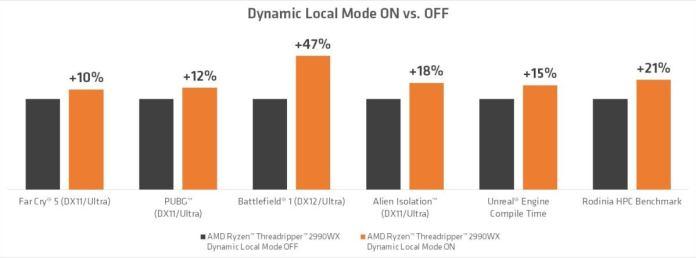 performance dynamic mode amd