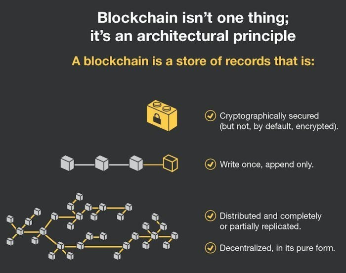 Forrester Research blockchain