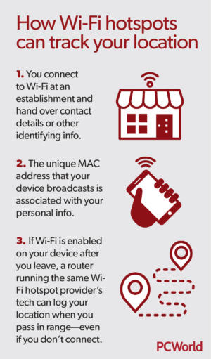 wi fi hotspot location tracking infographic