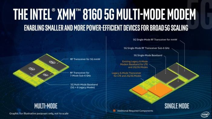 intel xmm 8160 modem 2