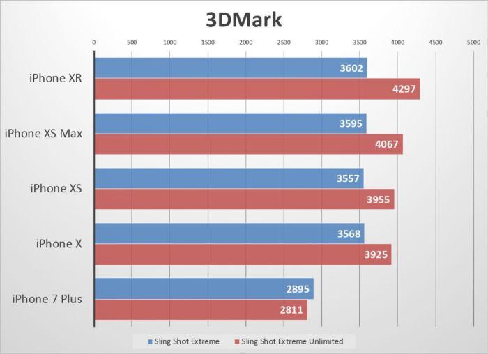 iphone xr benchmarks 3dmark