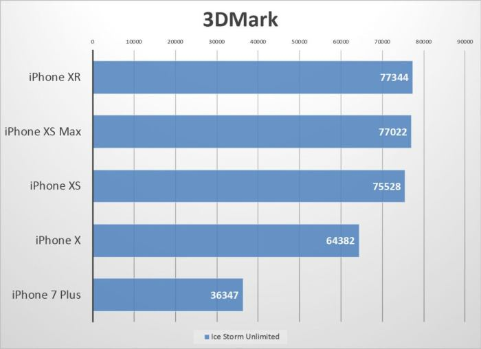 iphone xr benchmarks icestorm