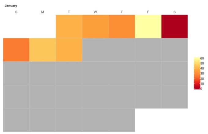 Calendar heatmap with an RColorBrewer palette.