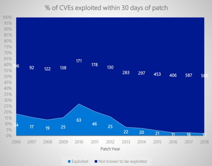 cves within 30 days