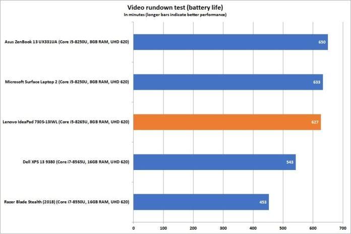 lenovo ideapad 730s video rundown battery test