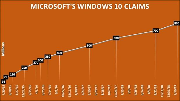windows 10 claims
