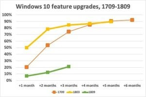 windows 10 feature update uptake